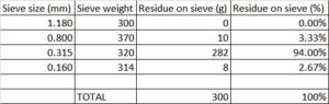 Glass-Fibre-Reinforced-Concrete-mix-aggregate-sieve-test-results